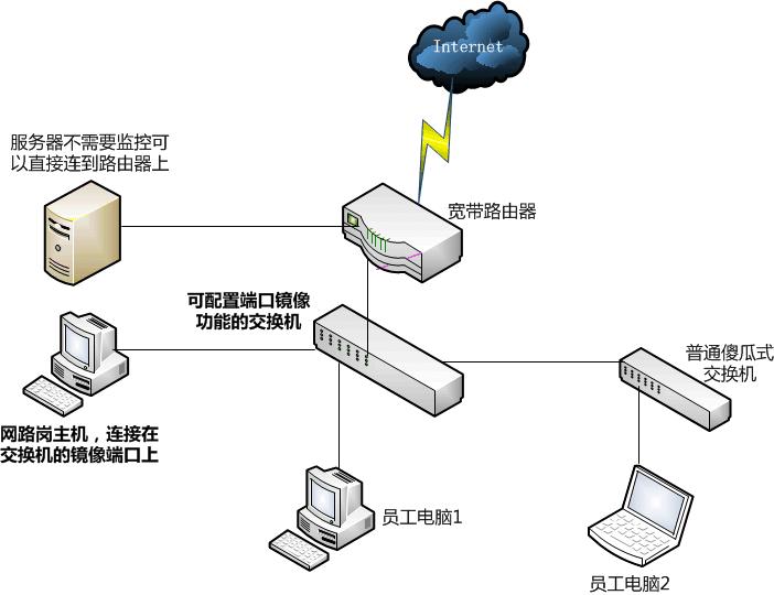 如何监控屏蔽微信端口及协议分析-新席地网博客
