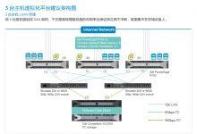 1台2台3台主机服务器虚拟化vsphere平台架构图