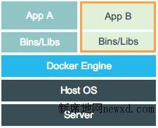 5分钟弄懂Docker!-新席地网博客